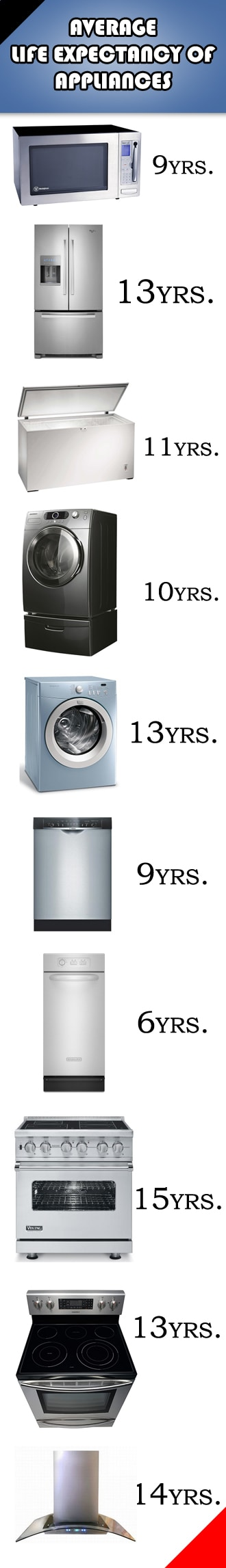 Life Expectancy of Appliances